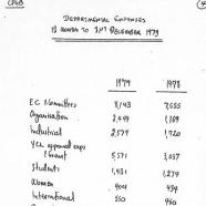 EC materials, 1980